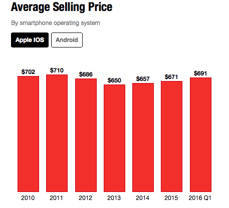 Average Selling Price iPhone